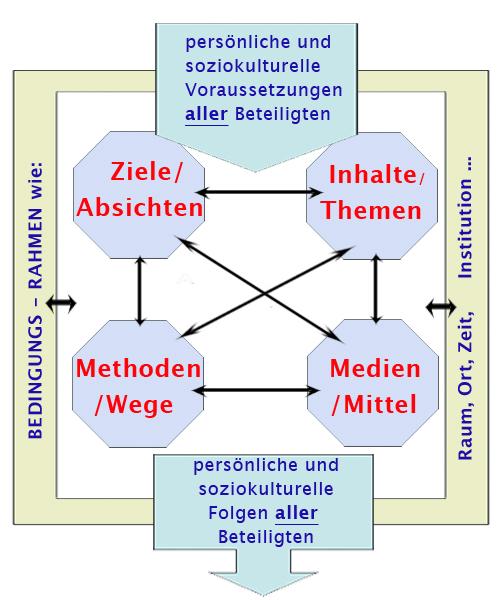 BerlinerModell