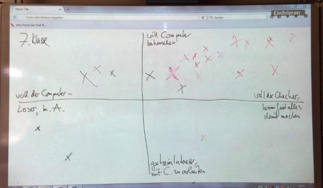 Diagramm zu Computer-Affinität