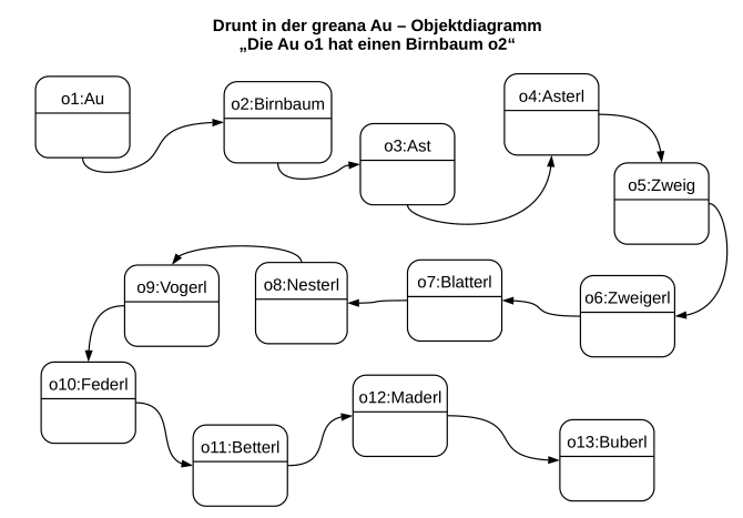 Objektdiagramm zum Lied