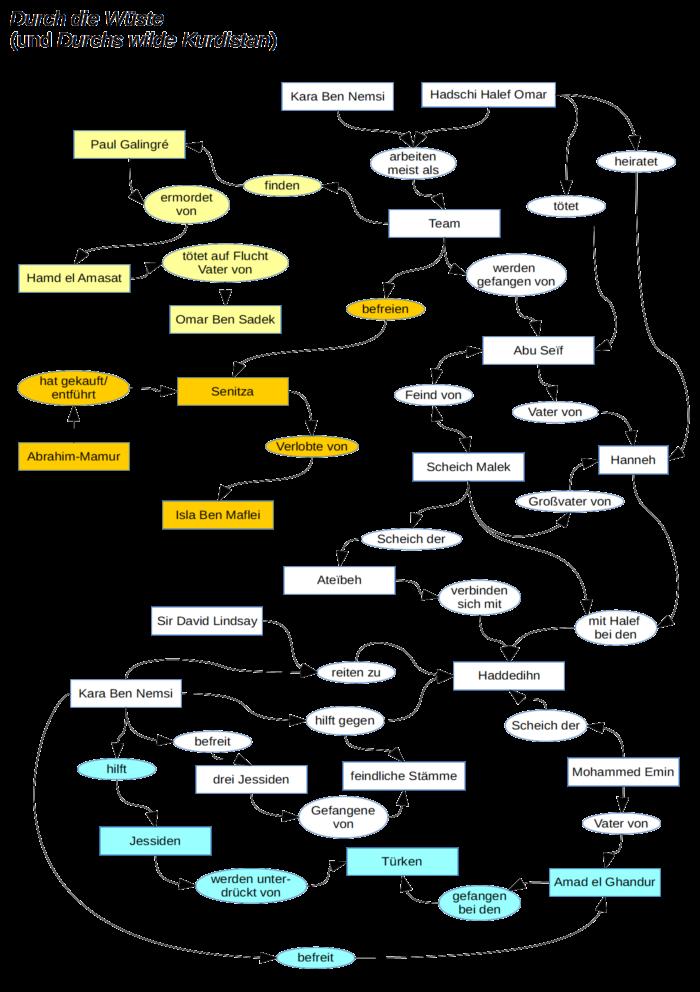 Diagramm mit Handlung von Durch die Wüste