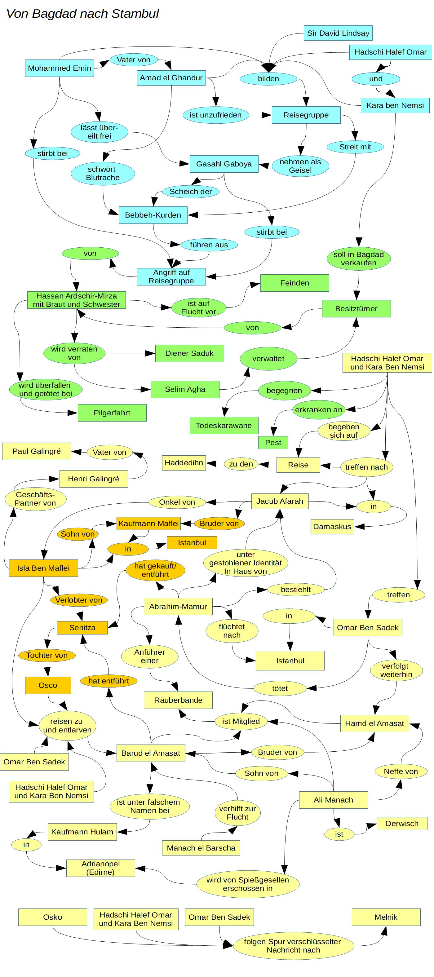 Diagramm mit Handlung von Von Bagdad nach Stambul