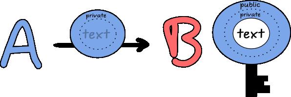 krypto_authentifizierung2