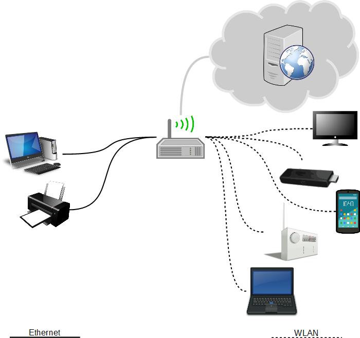 WLAN-Router mit verschiedenen angeschlossenen Geräten