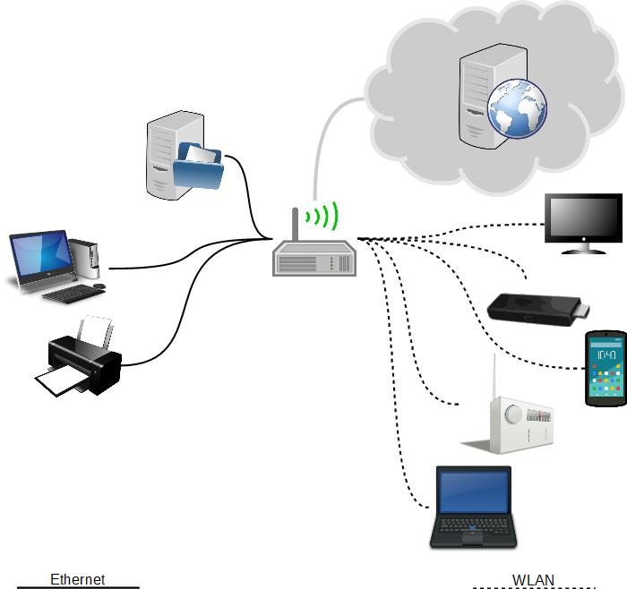 Rechnernetz mit Router und Fileserver