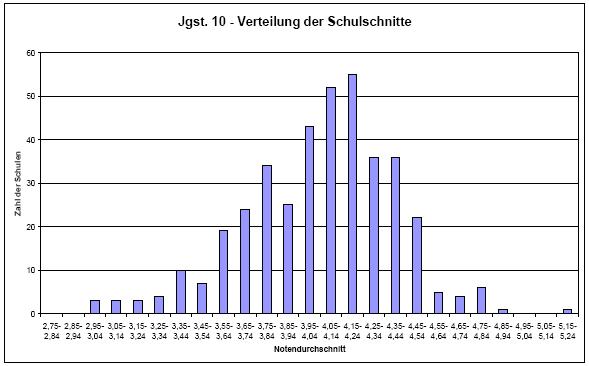 notenverteilung.png