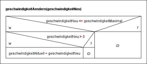 programmierung_geschwindigkeitAendern