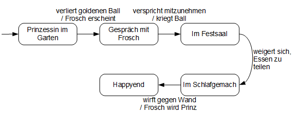 Zustandsübergangsdiagramm Froschkönig klassisch