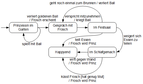 Zustandsübergangsdiagramm Froschkönig nichtlinear