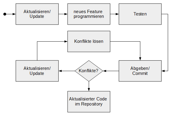 svn_arbeitszyklus